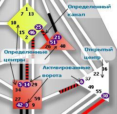 Дизайн человека ворота и каналы