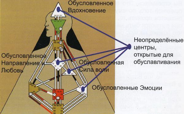Описание дизайна системы